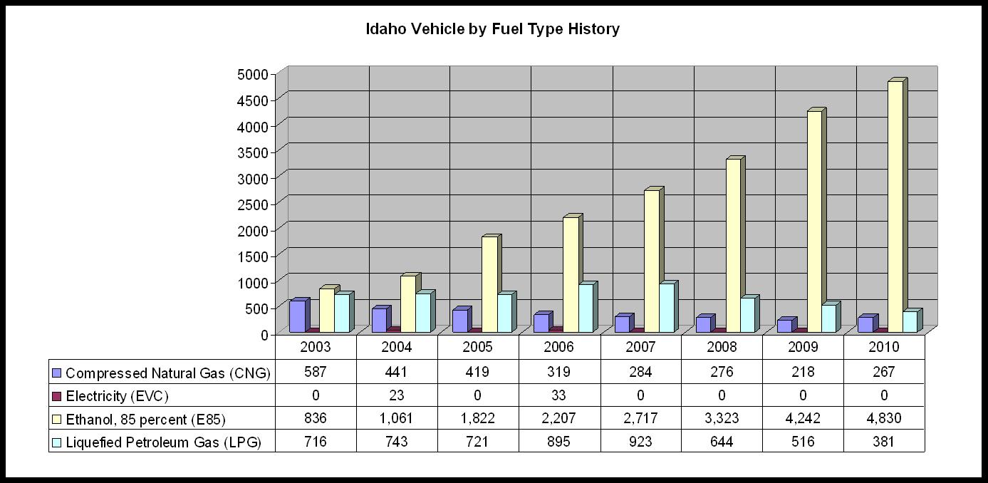 ID_VBFT_History