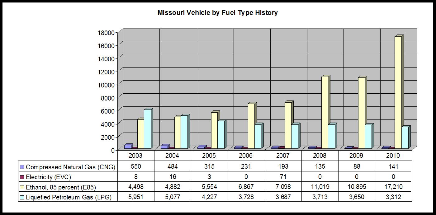 MO_VBFT_History