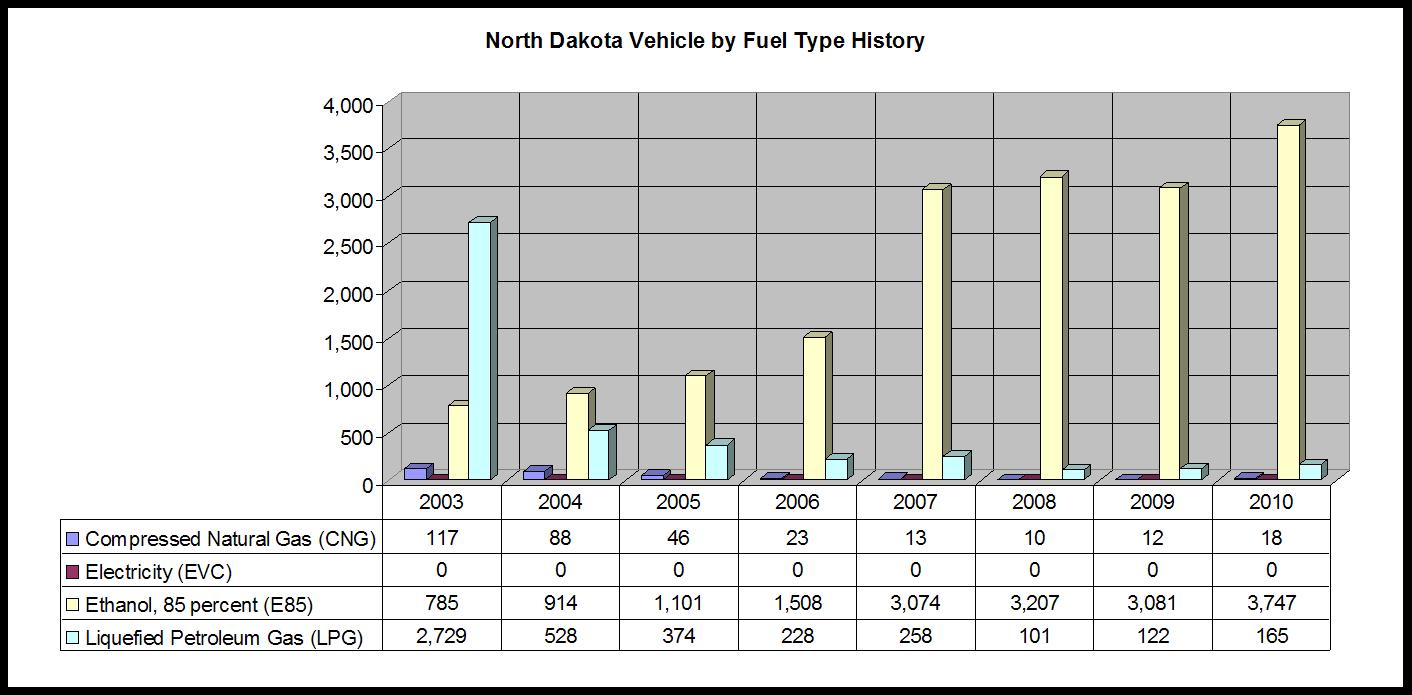 ND_VBFT_History