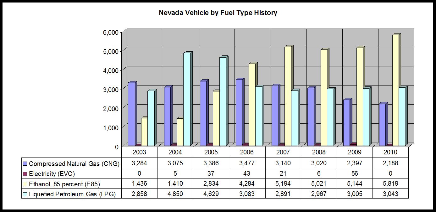 NV_VBFT_History