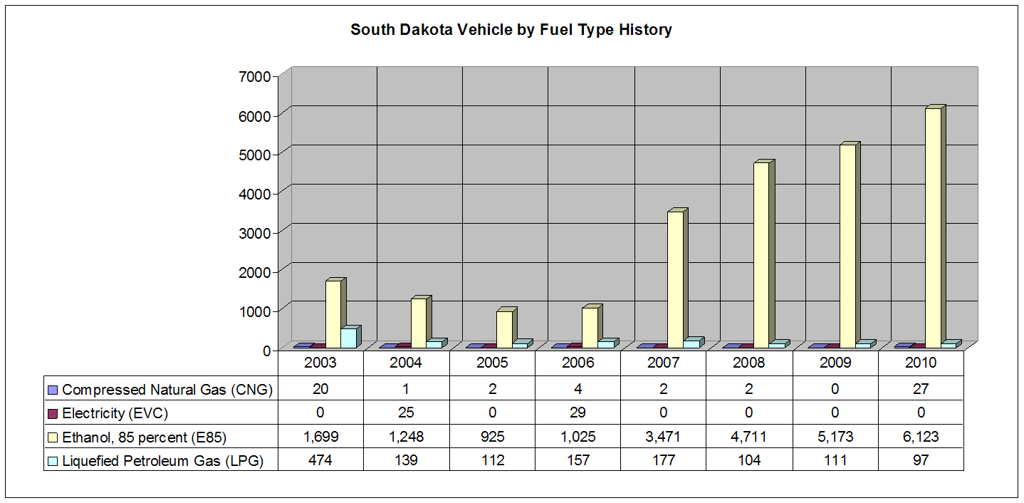 SD_VBFT_History