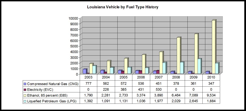 LA_VBFT_History